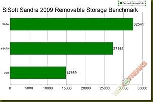 sandra remov graph