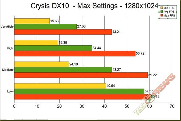crysis dx10 1280 GRAPH