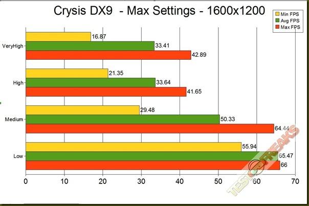 CRYSIS DX9 1600 GRAPH