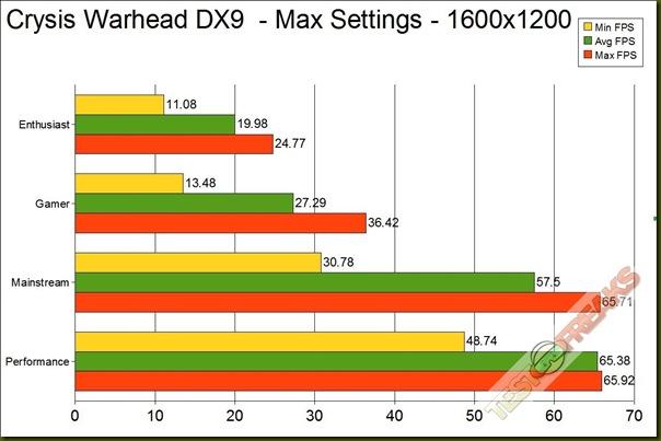 CRYSIS WAR DX9 1600 GRAPH