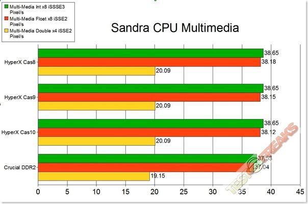 cpu multimedia
