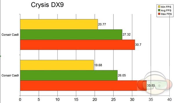 crysis 9 graph