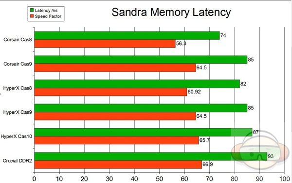 mem latency graph