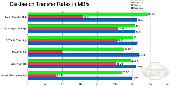graph transfer rates