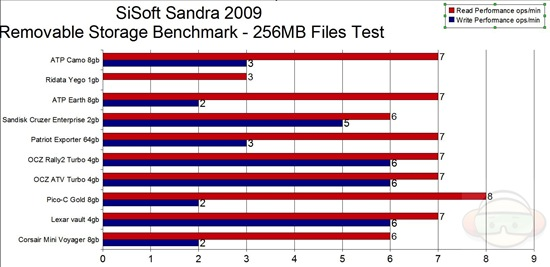 sandra files