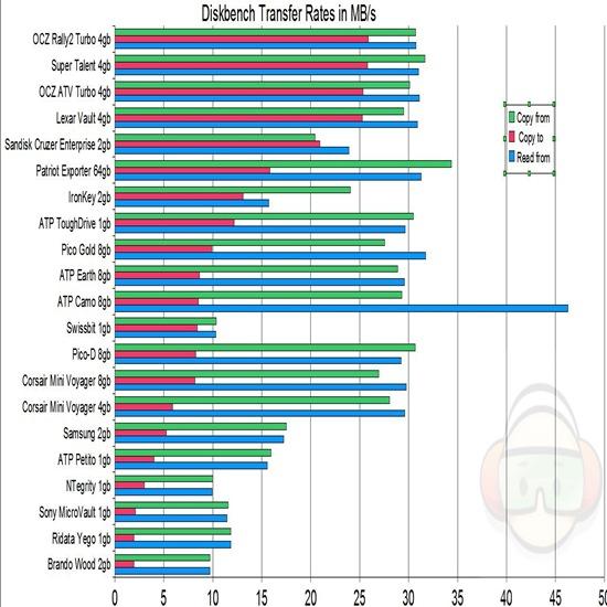 diskbench xfer rates no labels