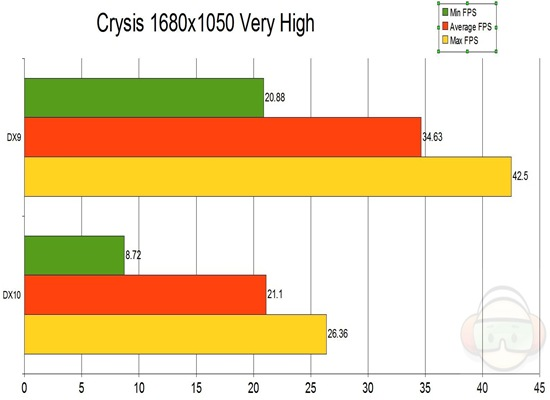 Crysis graph