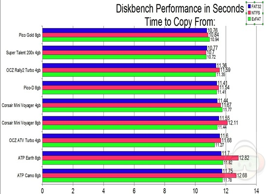 diskbench copy from ALL