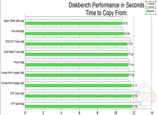 diskbench copy from EXFAT
