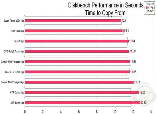 diskbench copy from NTFS