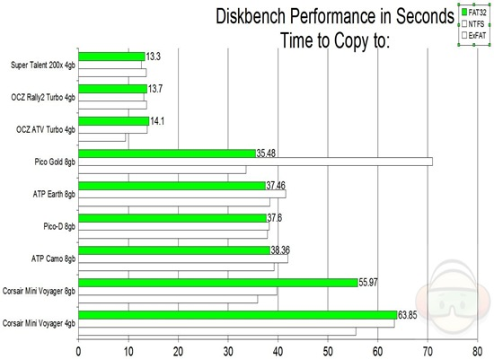 diskbench copy to FAT32