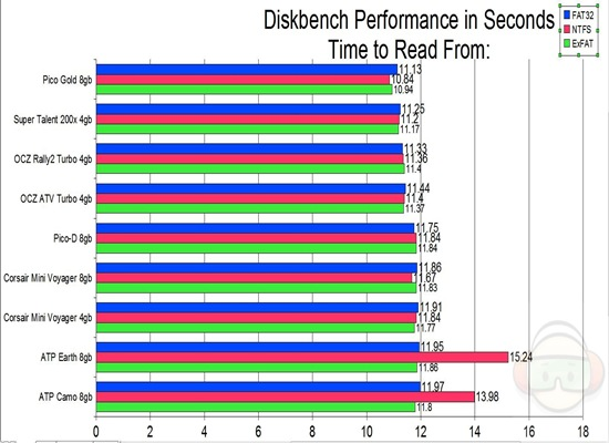 diskbench read from ALL