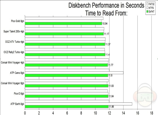 diskbench read from EXFAT