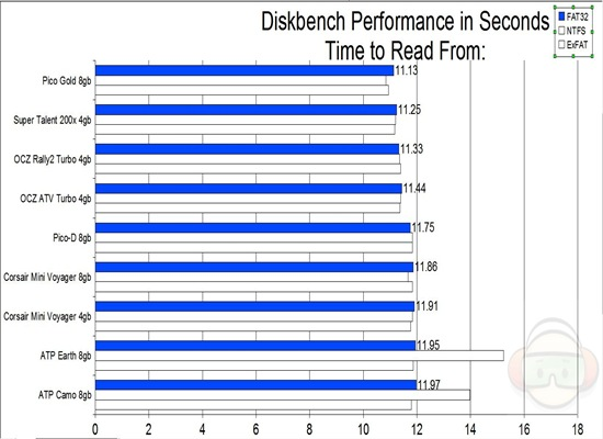 diskbench read from FAT32
