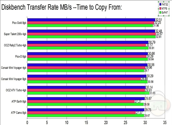 diskbench transfer copy from ALL