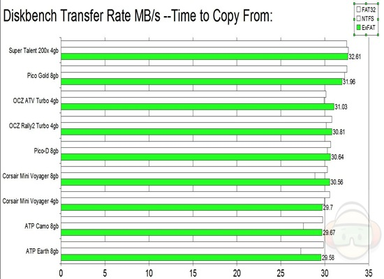 diskbench transfer copy from EXFAT