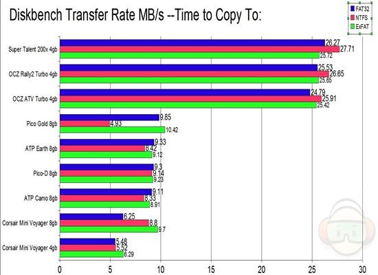 diskbench transfer copy to ALL