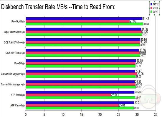 diskbench transfer read from ALL