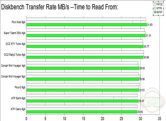 diskbench transfer read from EXFAT