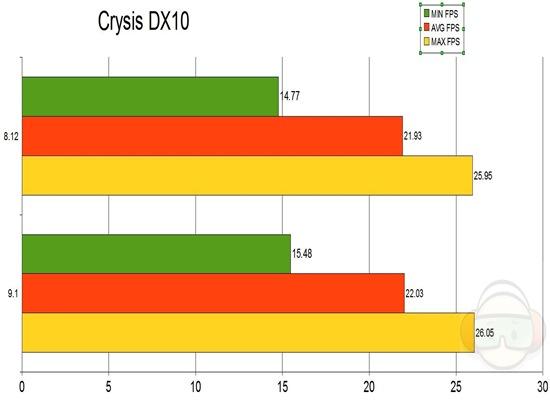 crysis dx10 graph