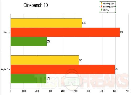 Cinebench 10 Graph
