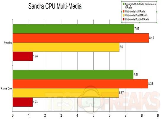 Sandra Multi-Media
