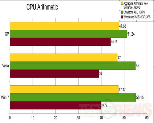 CPU arithmetic