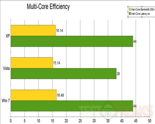 Multicore effic