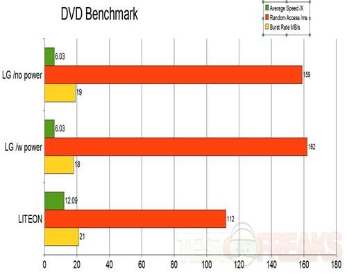 dvd-benchmark