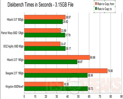 DiskBench Times W7