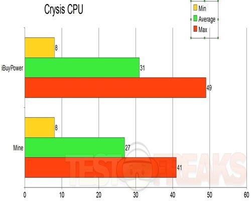 crysis CPU