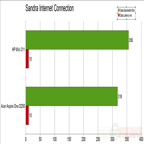 Sandra Internet Connection