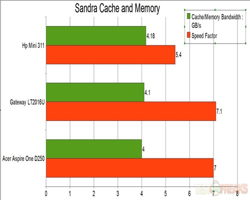 Cache and memory