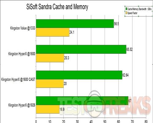 sandra cache and memory