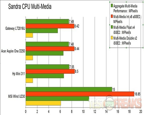 cpou multimedia