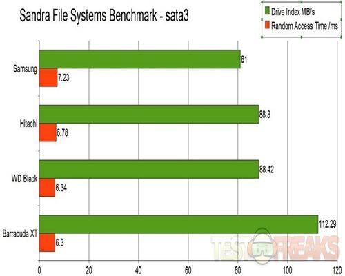 file systems sata3