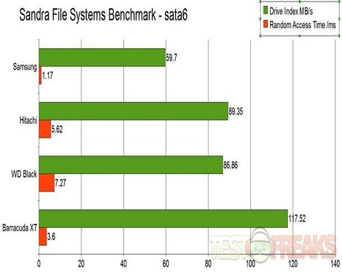 file systems sata6