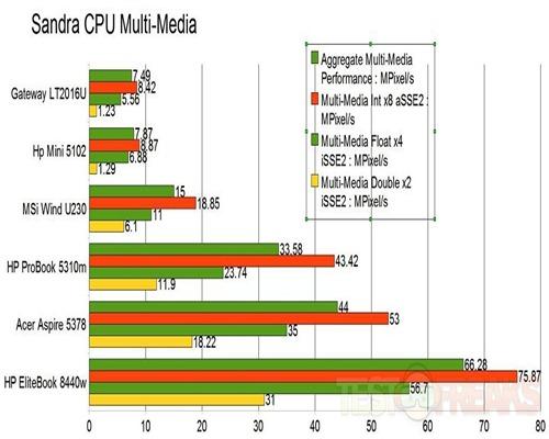 sandra cpu multimedia