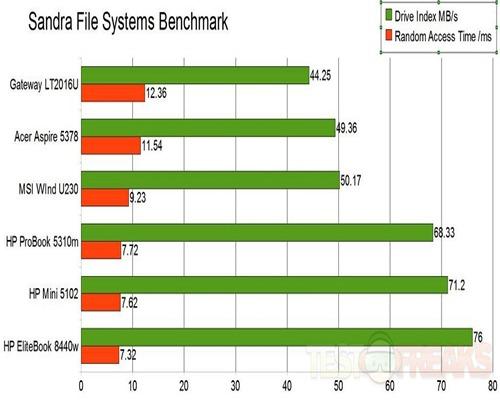 sandra file systems