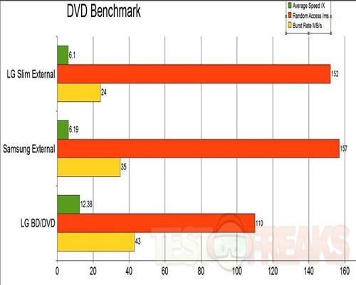 dvd benchmark