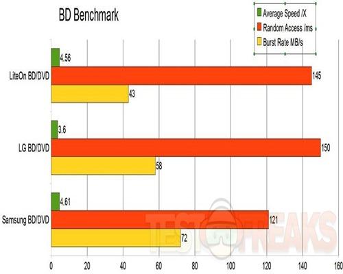 bd benchmark