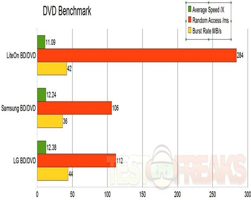 dvd benchmark graph