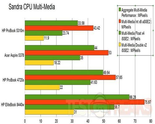 cpu multi-media
