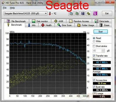 seagate hdtune pro seagate usb3
