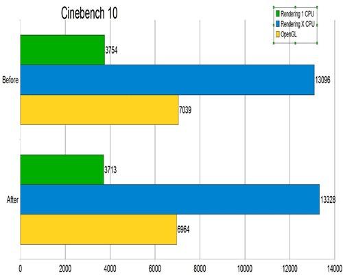 corei5-cinebench10